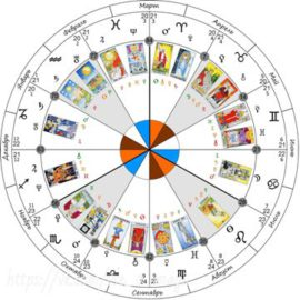 Сводные таблицы арканов таро в знаках Зодиака